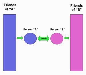 friendship, bonds, union, connection, friends