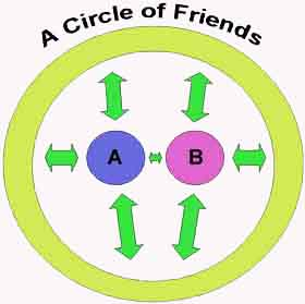 friends, circle of friends, unions, friendships